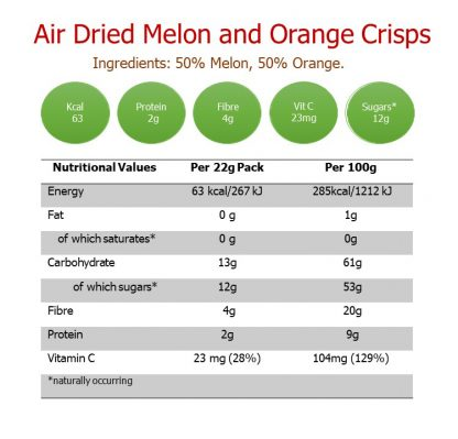 Melon and Orange Nutritional Value